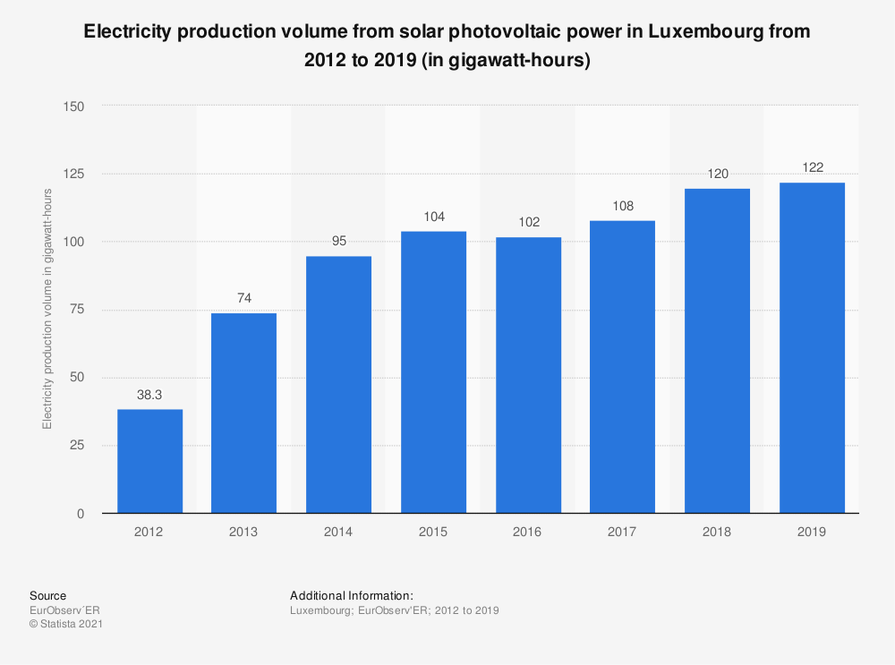 Statistic: Electricity production volume from solar photovoltaic power in Luxembourg from 2012 to 2018 (in gigawatt-hours) | Statista