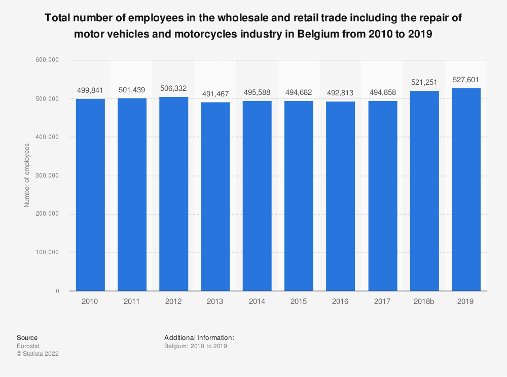 Statistic: Total number of employees in the wholesale and retail trade including the repair of motor vehicles and motorcycles industry in Belgium from 2008 to 2015 | Statista