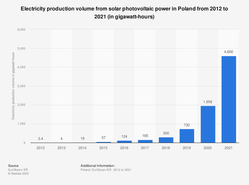 Statistic: Electricity production volume from solar photovoltaic power in Poland from 2012 to 2019 (in gigawatt-hours) | Statista