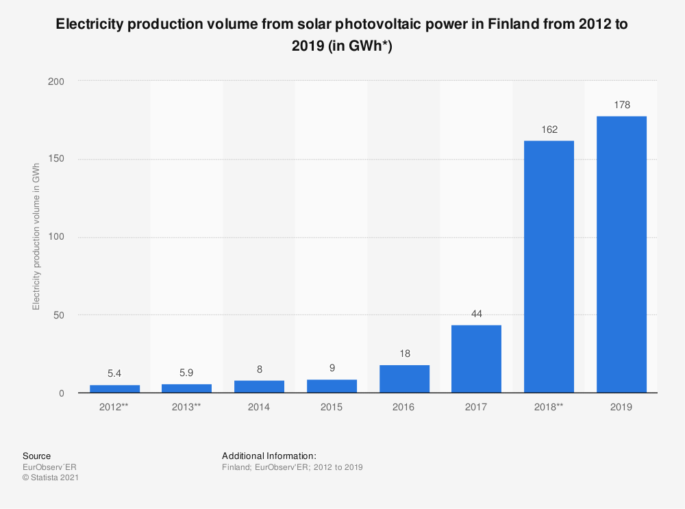 Statistic: Electricity production volume from solar photovoltaic power in Finland from 2012 to 2018 (in GWh*) | Statista