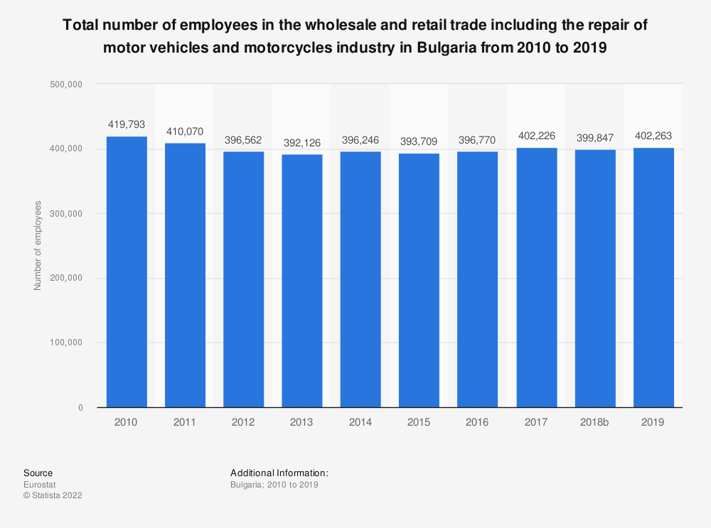 Statistic: Total number of employees in the wholesale and retail trade including the repair of motor vehicles and motorcycles industry in Bulgaria from 2008 to 2015 | Statista