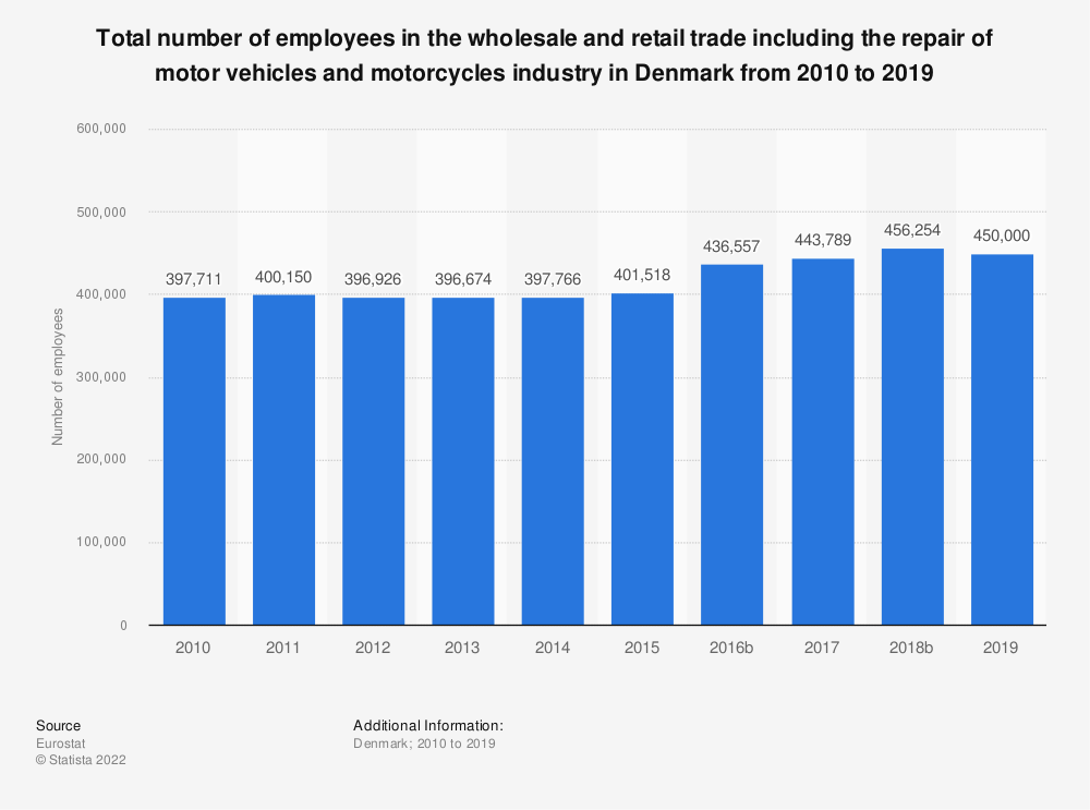 Statistic: Total number of employees in the wholesale and retail trade including the repair of motor vehicles and motorcycles industry in Denmark from 2008 to 2015 | Statista