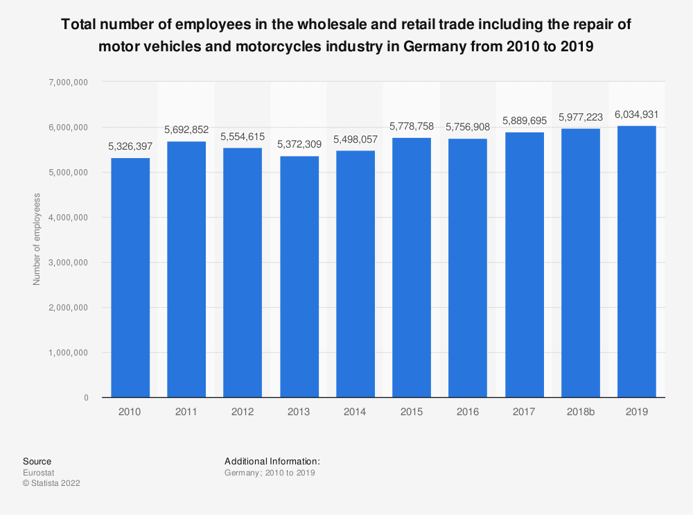 Statistic: Total number of employees in the wholesale and retail trade including the repair of motor vehicles and motorcycles industry in Germany from 2008 to 2016 | Statista