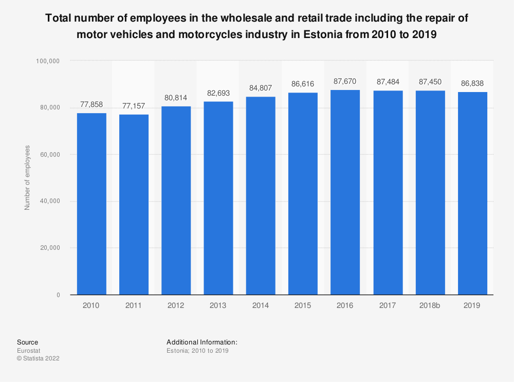 Statistic: Total number of employees in the wholesale and retail trade including the repair of motor vehicles and motorcycles industry in Estonia from 2008 to 2015 | Statista