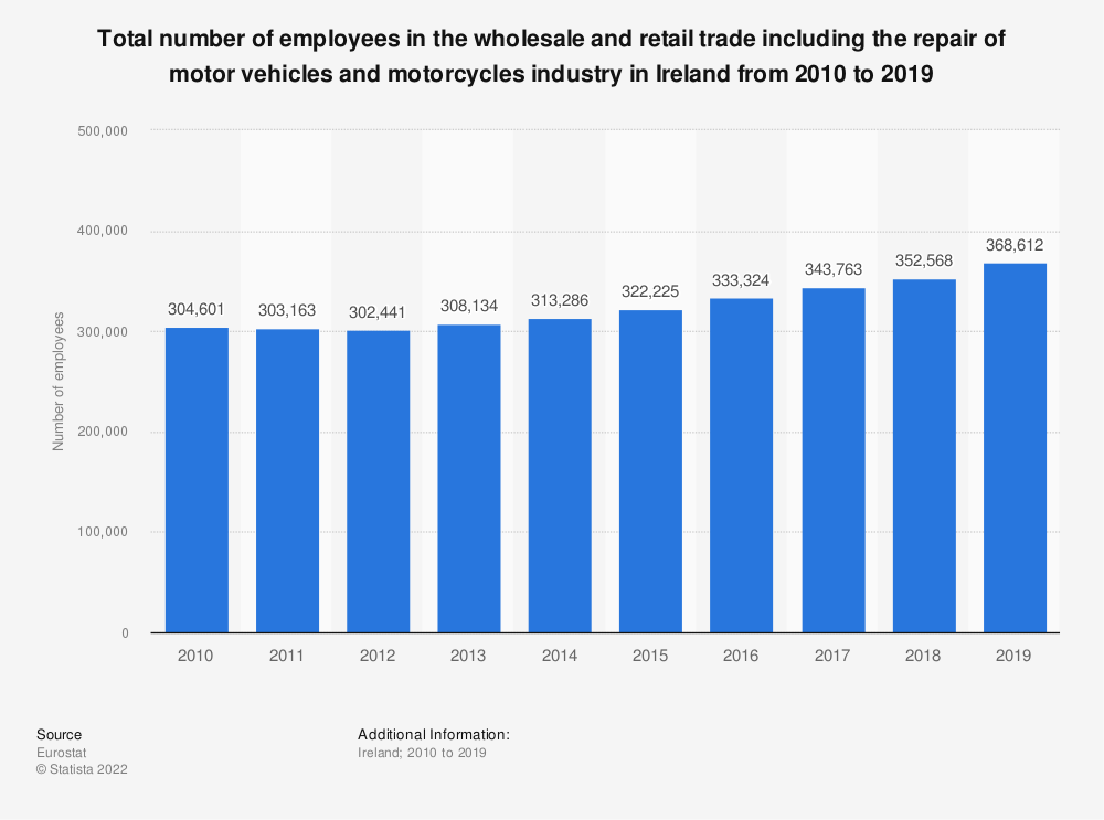 Statistic: Total number of employees in the wholesale and retail trade including the repair of motor vehicles and motorcycles industry in Ireland from 2008 to 2015 | Statista