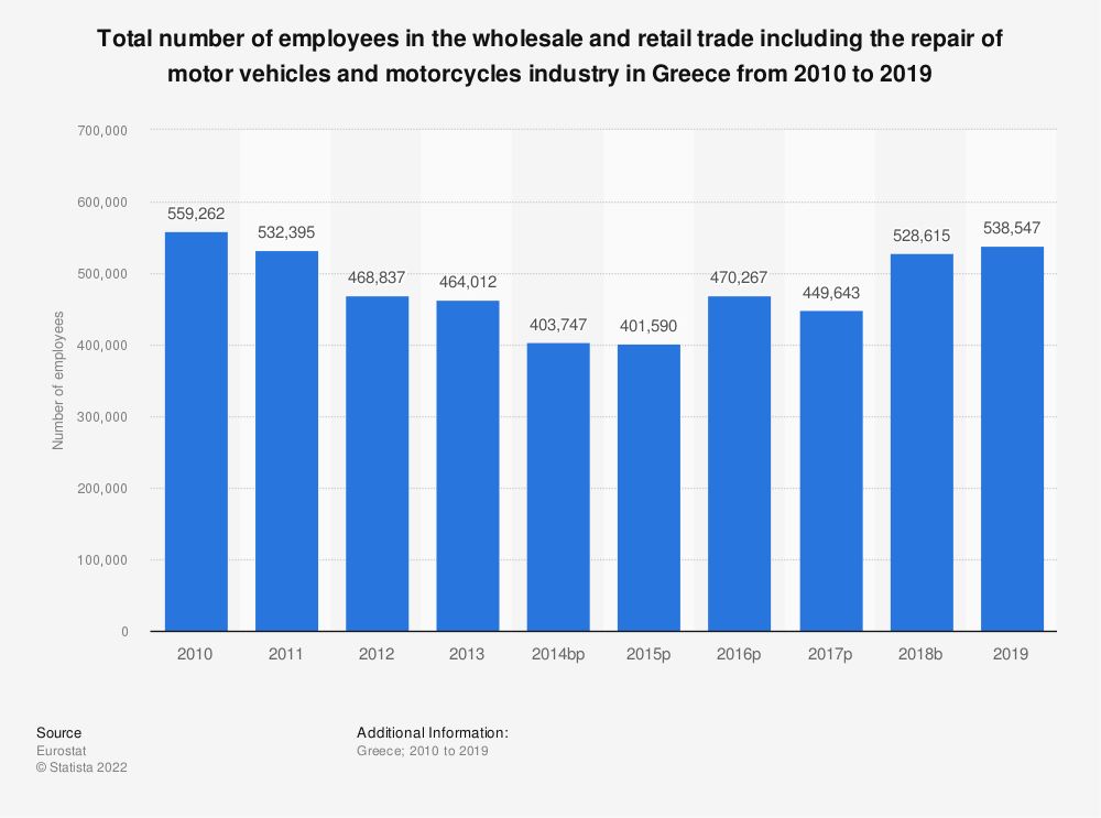 Statistic: Total number of employees in the wholesale and retail trade including the repair of motor vehicles and motorcycles industry in Greece from 2008 to 2015 | Statista