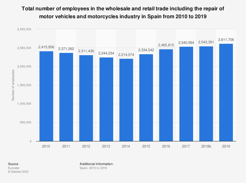Statistic: Total number of employees in the wholesale and retail trade including the repair of motor vehicles and motorcycles industry in Spain from 2008 to 2016 | Statista