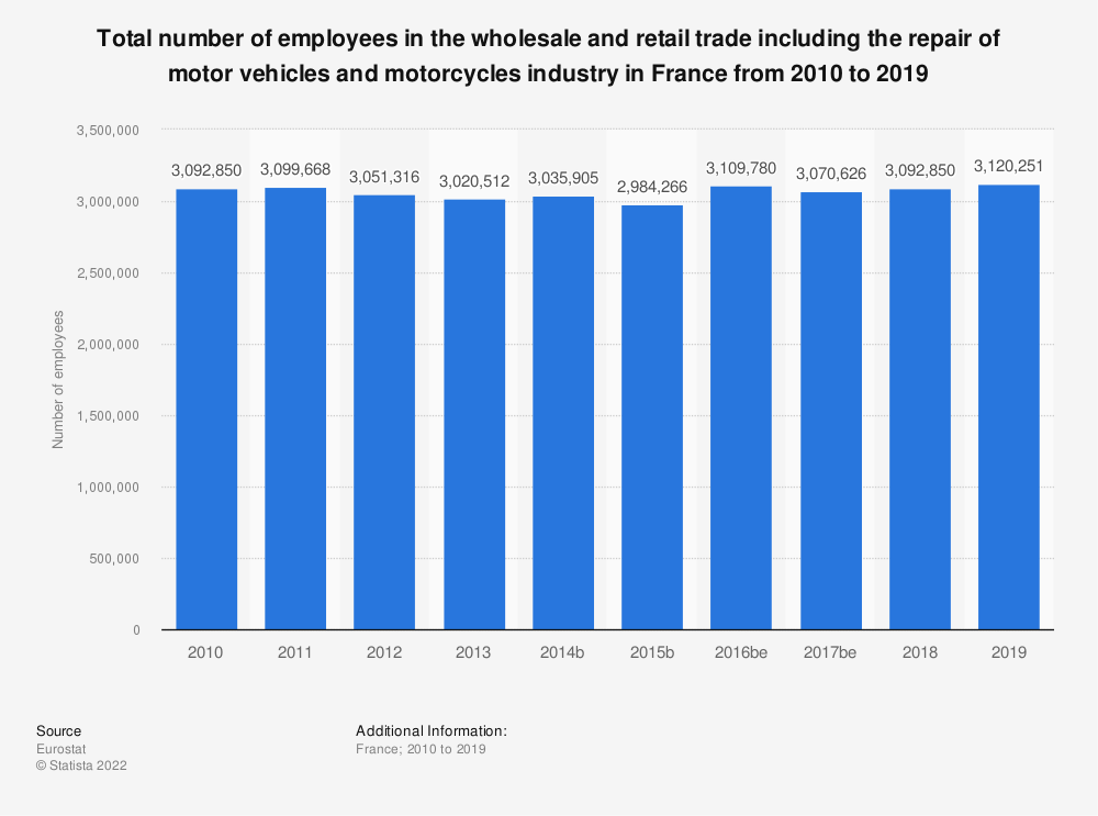 Statistic: Total number of employees in the wholesale and retail trade including the repair of motor vehicles and motorcycles industry in France from 2008 to 2015 | Statista