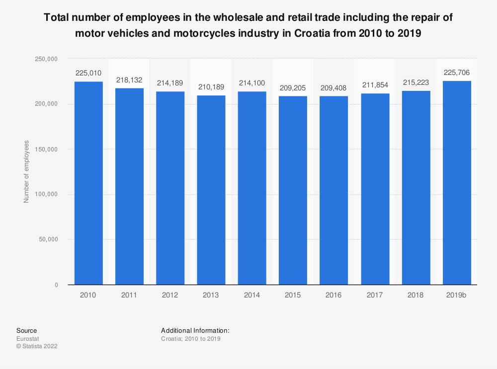 Statistic: Total number of employees in the wholesale and retail trade including the repair of motor vehicles and motorcycles industry in Croatia from 2008 to 2015 | Statista