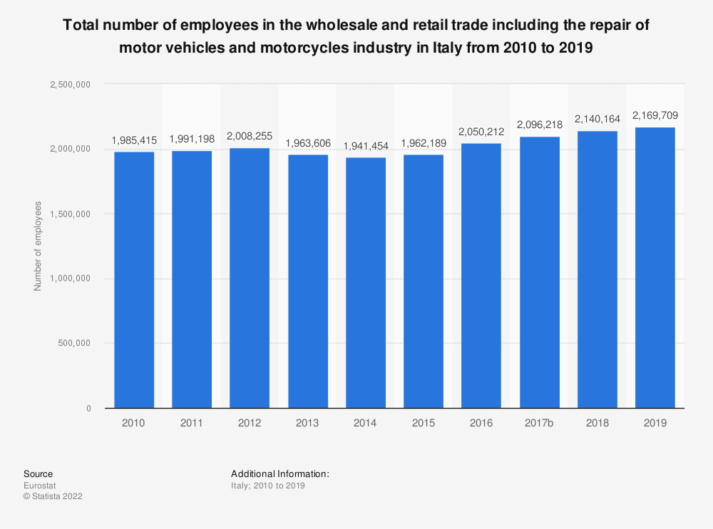 Statistic: Total number of employees in the wholesale and retail trade including the repair of motor vehicles and motorcycles industry in Italy from 2008 to 2016 | Statista