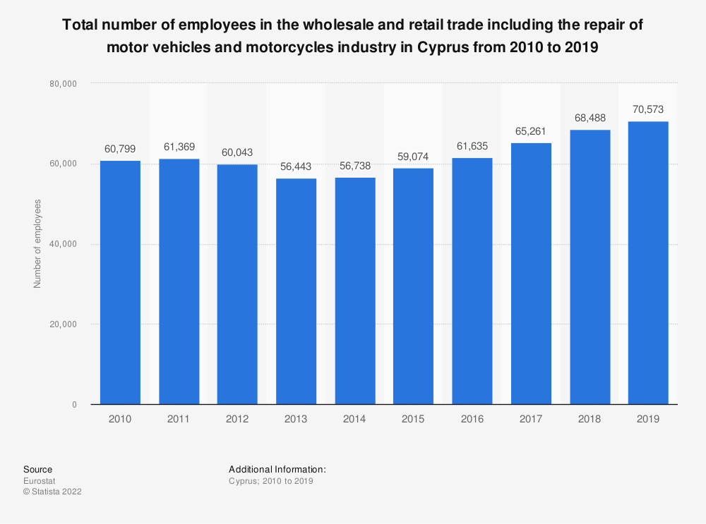Statistic: Total number of employees in the wholesale and retail trade including the repair of motor vehicles and motorcycles industry in Cyprus from 2008 to 2015 | Statista