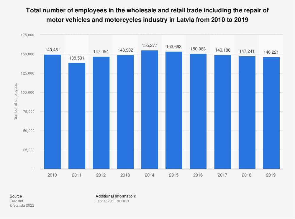 Statistic: Total number of employees in the wholesale and retail trade including the repair of motor vehicles and motorcycles industry in Latvia from 2008 to 2015 | Statista