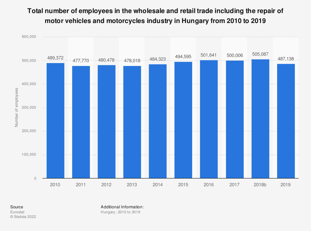 Statistic: Total number of employees in the wholesale and retail trade including the repair of motor vehicles and motorcycles industry in Hungary from 2008 to 2015 | Statista