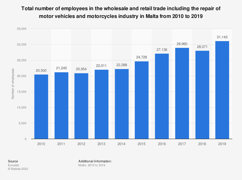 Statistic: Total number of employees in the wholesale and retail trade including the repair of motor vehicles and motorcycles industry in Malta from 2008 to 2015 | Statista
