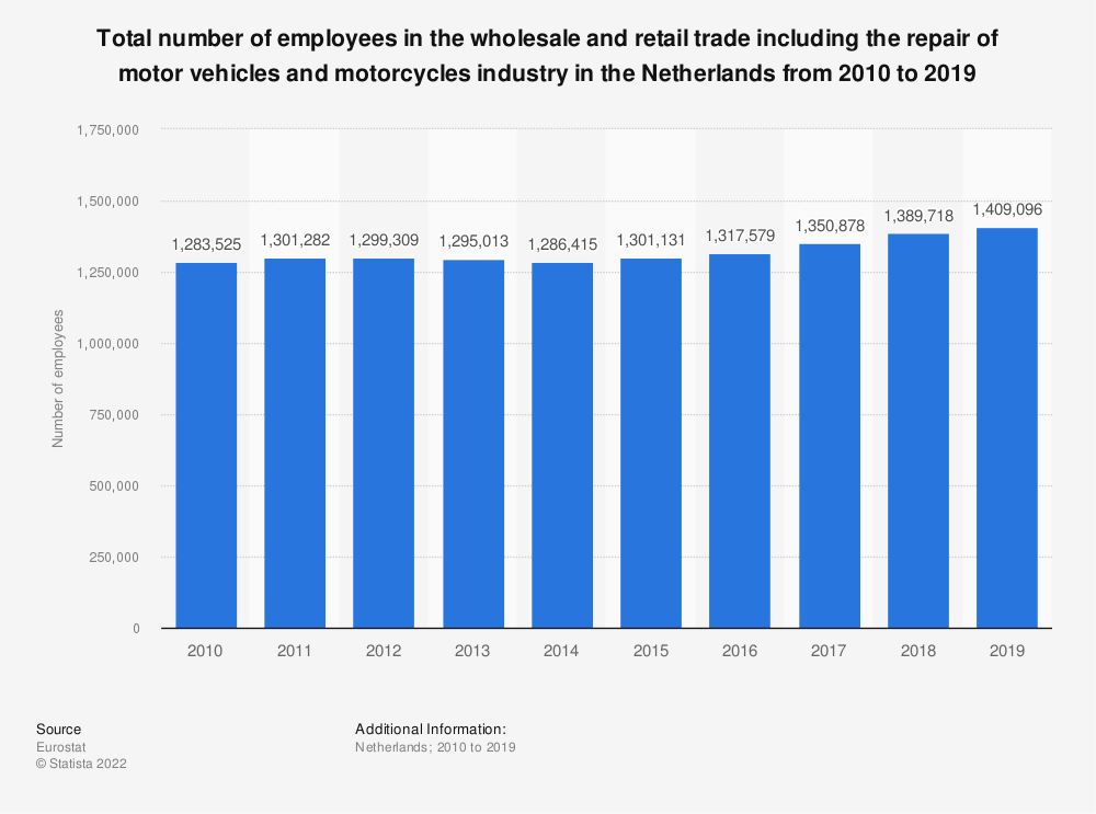 Statistic: Total number of employees in the wholesale and retail trade including the repair of motor vehicles and motorcycles industry in the Netherlands from 2008 to 2015 | Statista