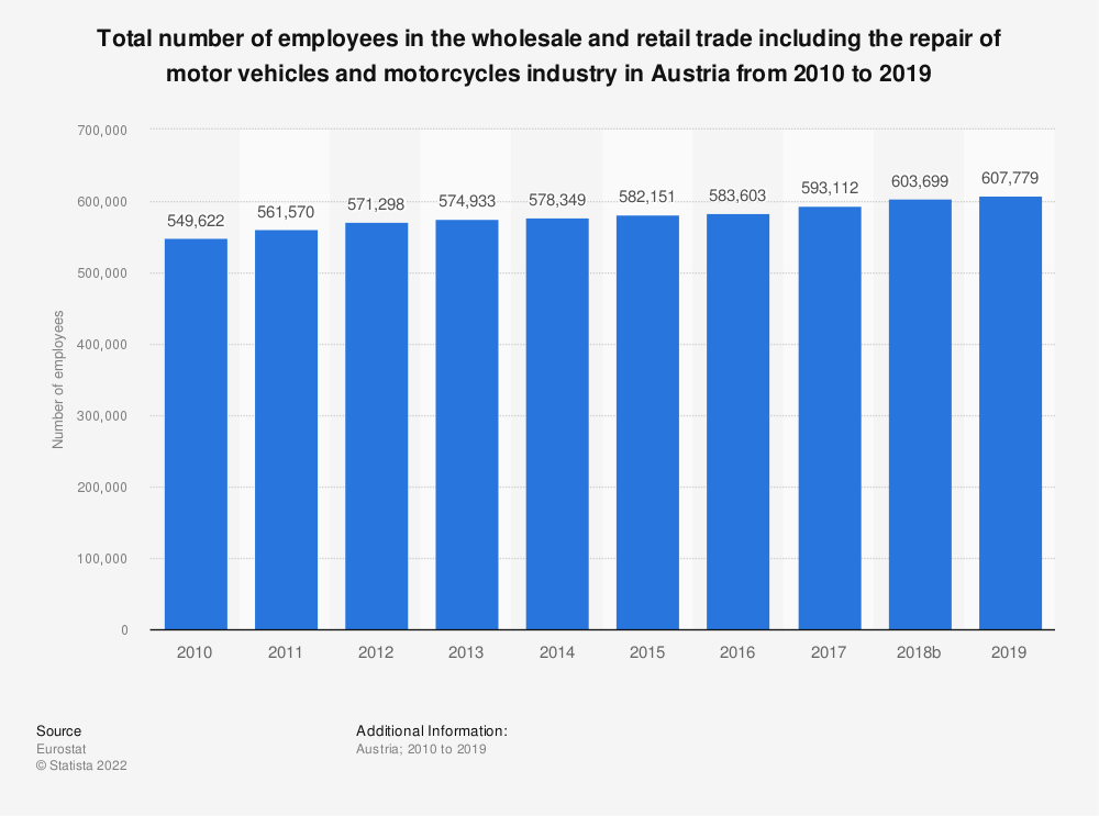 Statistic: Total number of employees in the wholesale and retail trade including the repair of motor vehicles and motorcycles industry in Austria from 2008 to 2015 | Statista