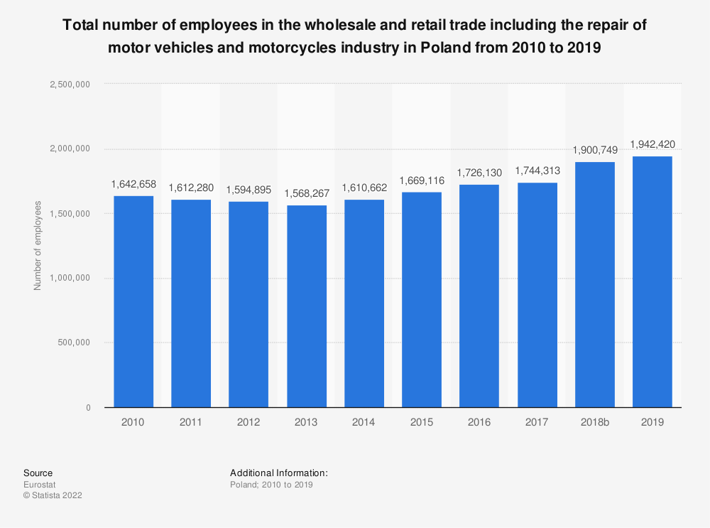 Statistic: Total number of employees in the wholesale and retail trade including the repair of motor vehicles and motorcycles industry in Poland from 2008 to 2015 | Statista