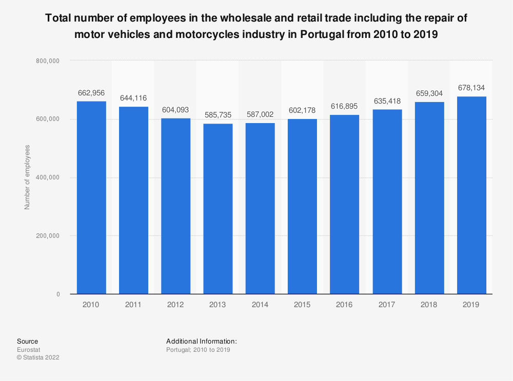 Statistic: Total number of employees in the wholesale and retail trade including the repair of motor vehicles and motorcycles industry in Portugal from 2008 to 2015 | Statista