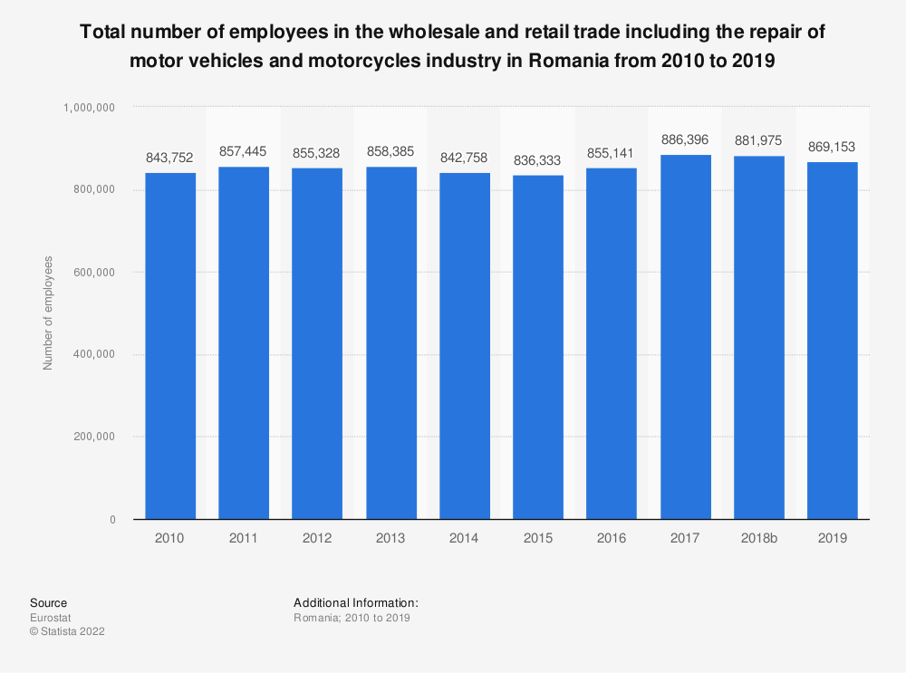 Statistic: Total number of employees in the wholesale and retail trade including the repair of motor vehicles and motorcycles industry in Romania from 2008 to 2015 | Statista