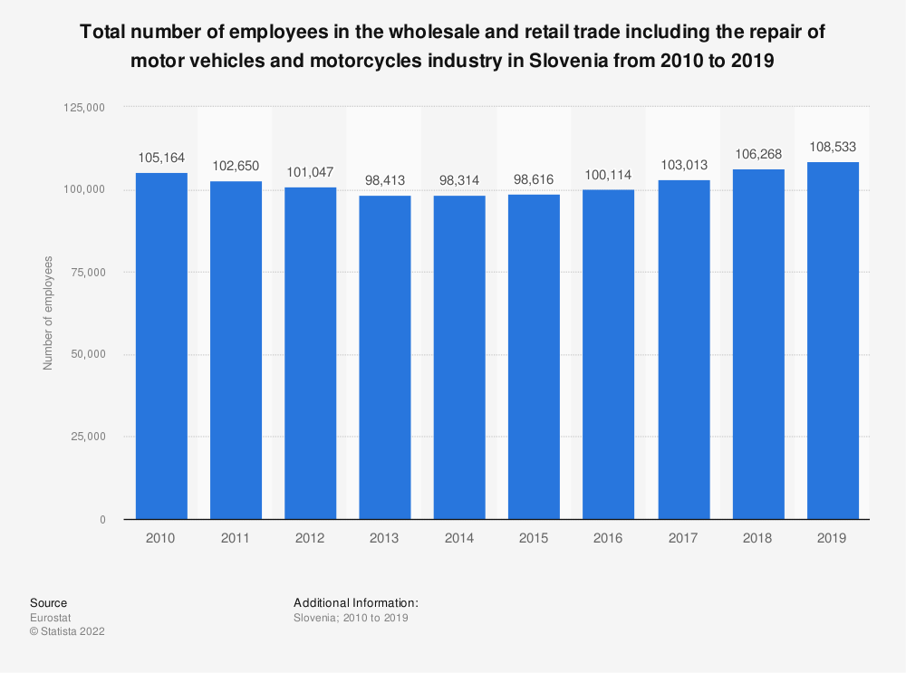 Statistic: Total number of employees in the wholesale and retail trade including the repair of motor vehicles and motorcycles industry in Slovenia from 2008 to 2015 | Statista