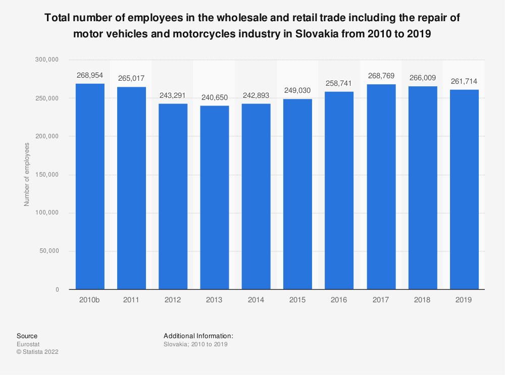 Statistic: Total number of employees in the wholesale and retail trade including the repair of motor vehicles and motorcycles industry in Slovakia from 2008 to 2015 | Statista