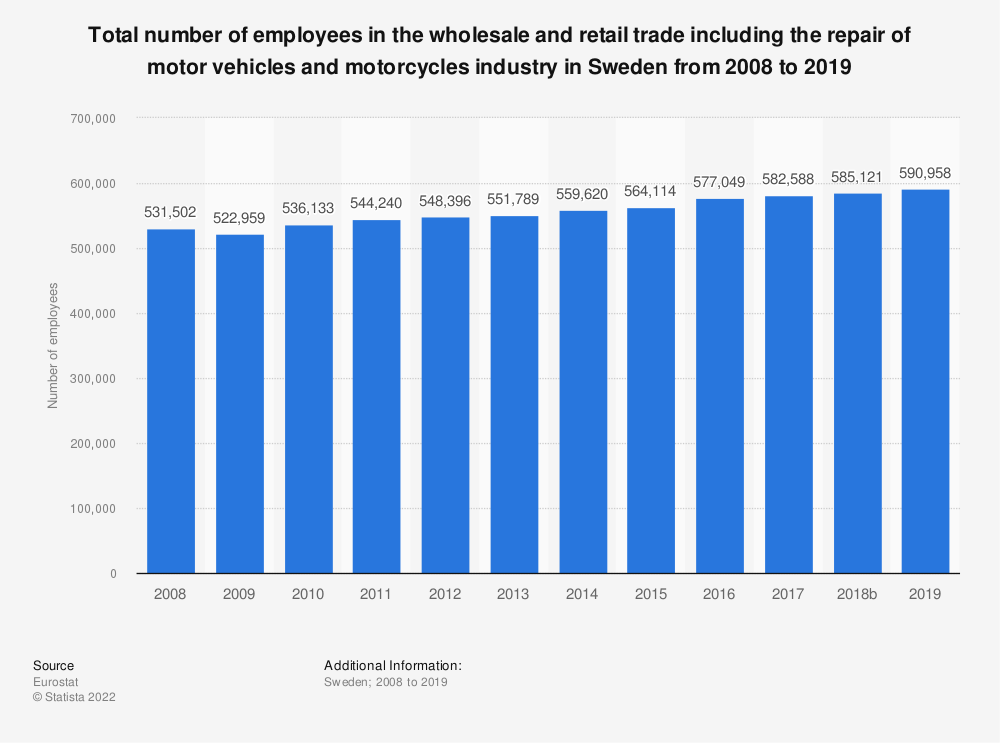 Statistic: Total number of employees in the wholesale and retail trade including the repair of motor vehicles and motorcycles industry in Sweden from 2008 to 2015 | Statista