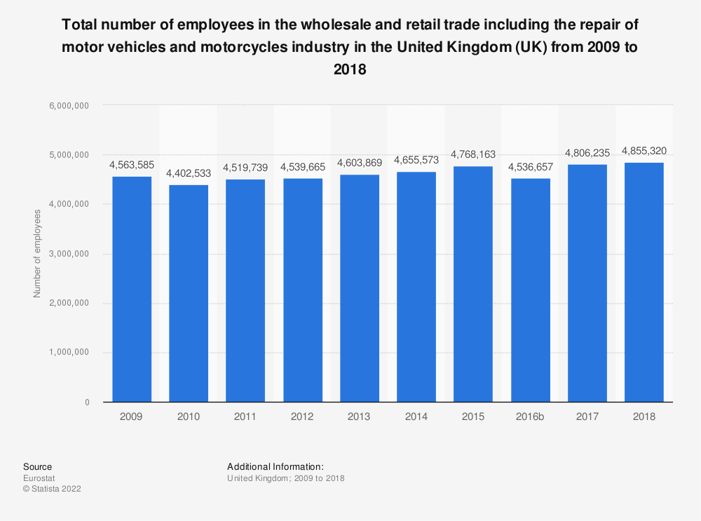 Statistic: Total number of employees in the wholesale and retail trade including the repair of motor vehicles and motorcycles industry in the United Kingdom (UK) from 2008 to 2015 | Statista
