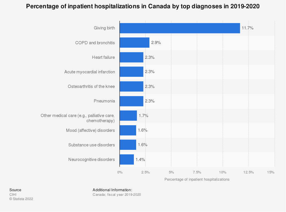 Statistic: Percentage of inpatient hospitalizations in Canada by top diagnoses in 2017-2018 | Statista