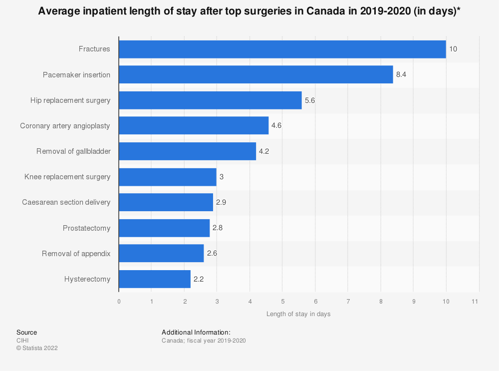 Statistic: Average inpatient length of stay after top surgeries in Canada in 2018-2019 (in days)* | Statista