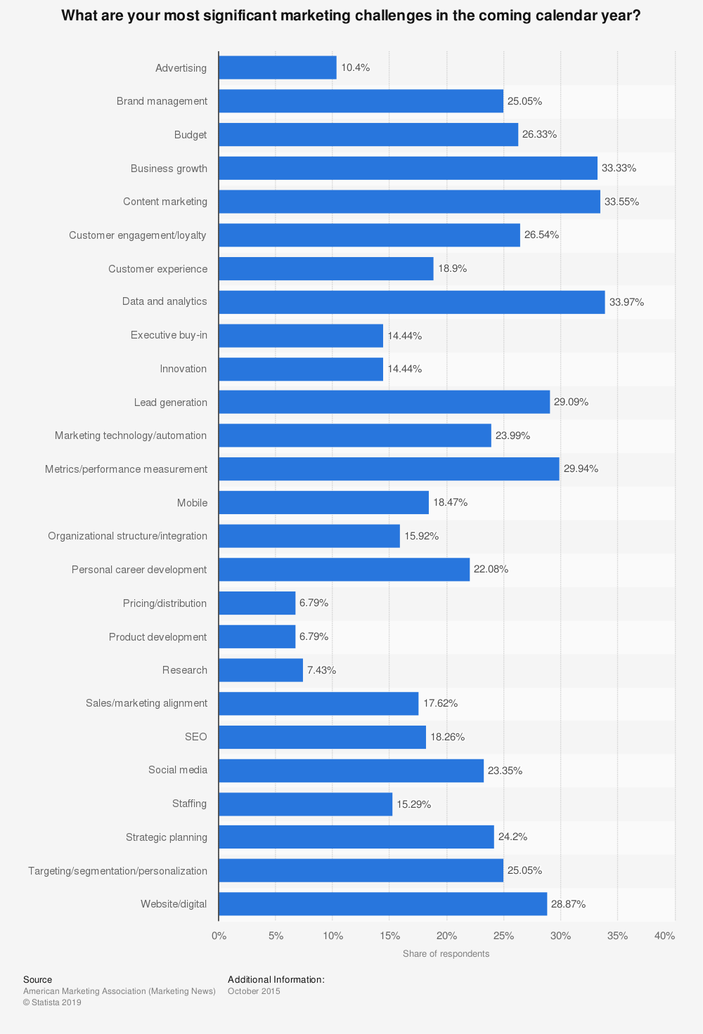 Statistic: What are your most significant marketing challenges in the coming calendar year? | Statista