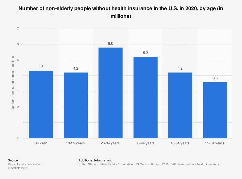 Statistic: Number of non-elderly people without health insurance in the U.S. in 2017 by age (in millions) | Statista