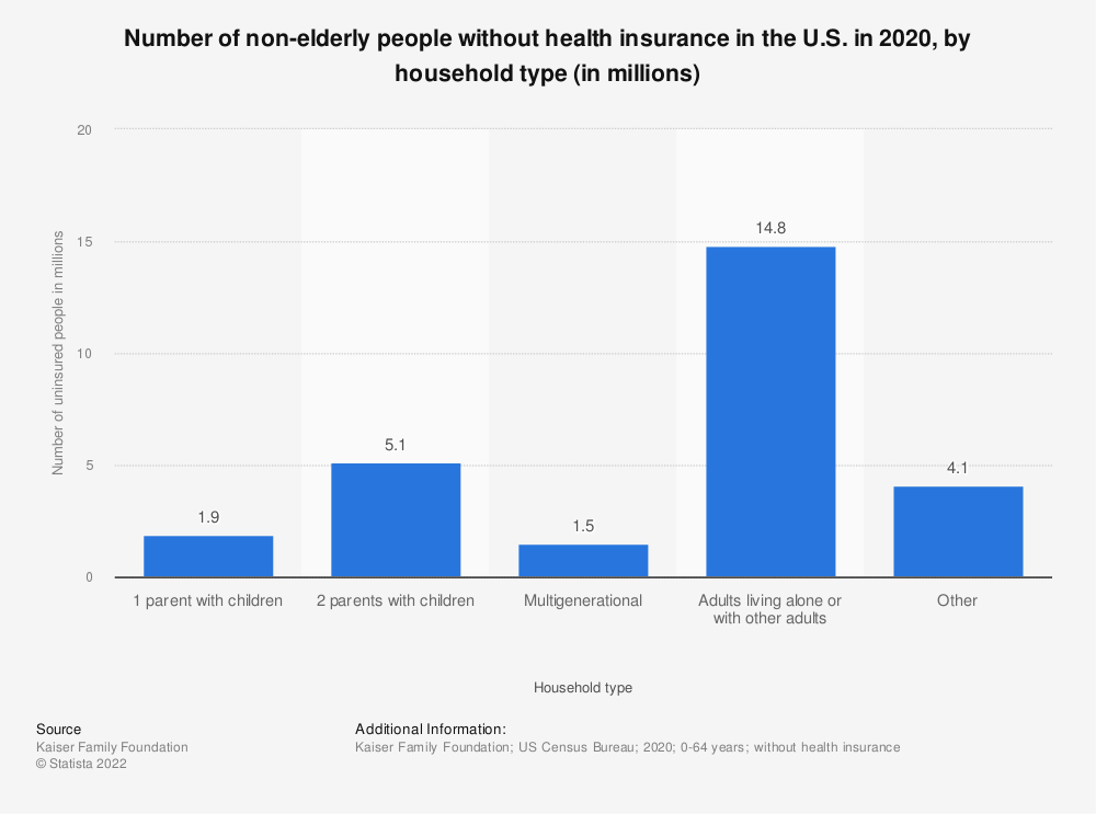 Statistic: Number of non-elderly people without health insurance in the U.S. in 2017 by household type (in millions) | Statista