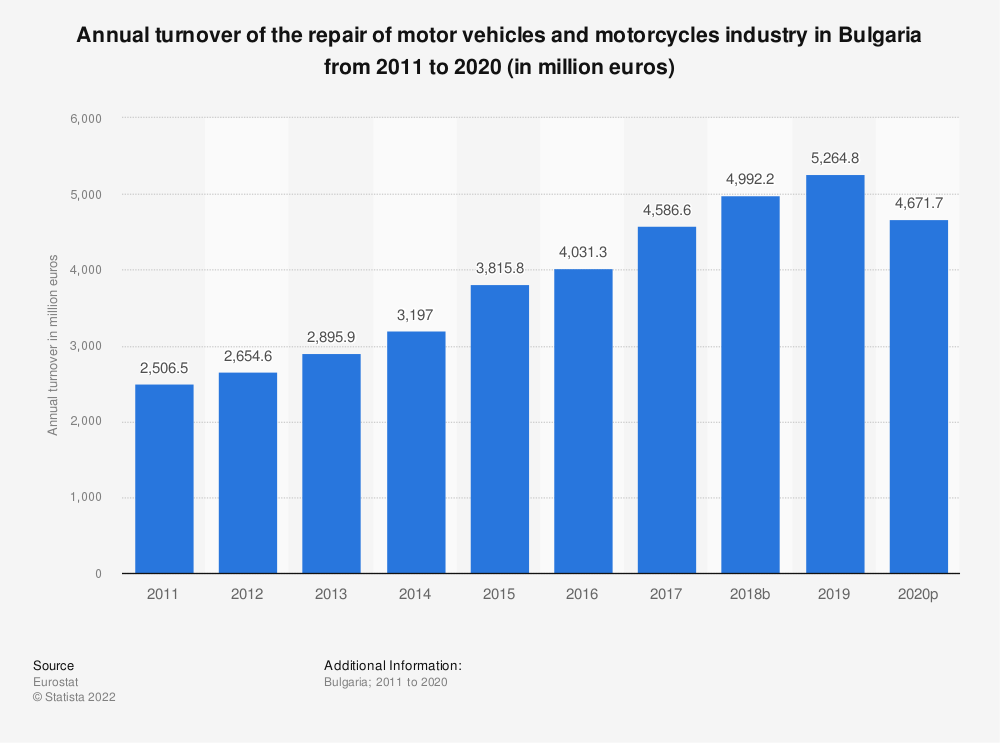 Statistic: Annual turnover of the repair of motor vehicles and motorcycles industry in Bulgaria from 2008 to 2016 (in million euros) | Statista