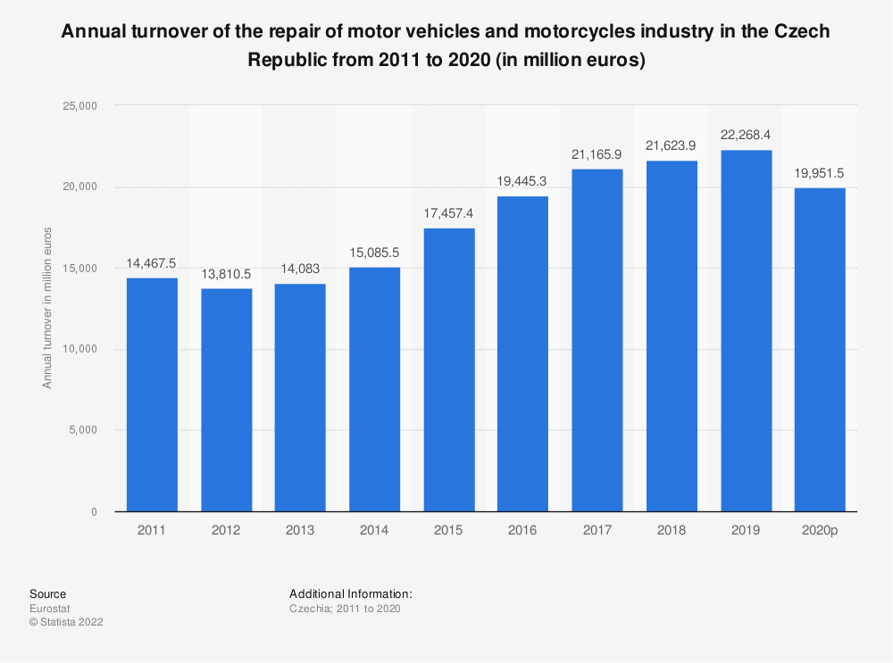 Statistic: Annual turnover of the repair of motor vehicles and motorcycles industry in the Czech Republic from 2008 to 2016 (in million euros) | Statista