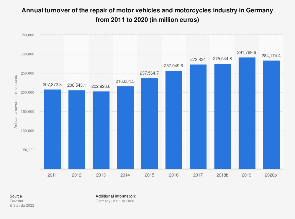 Statistic: Annual turnover of the repair of motor vehicles and motorcycles industry in Germany from 2008 to 2016 (in million euros) | Statista