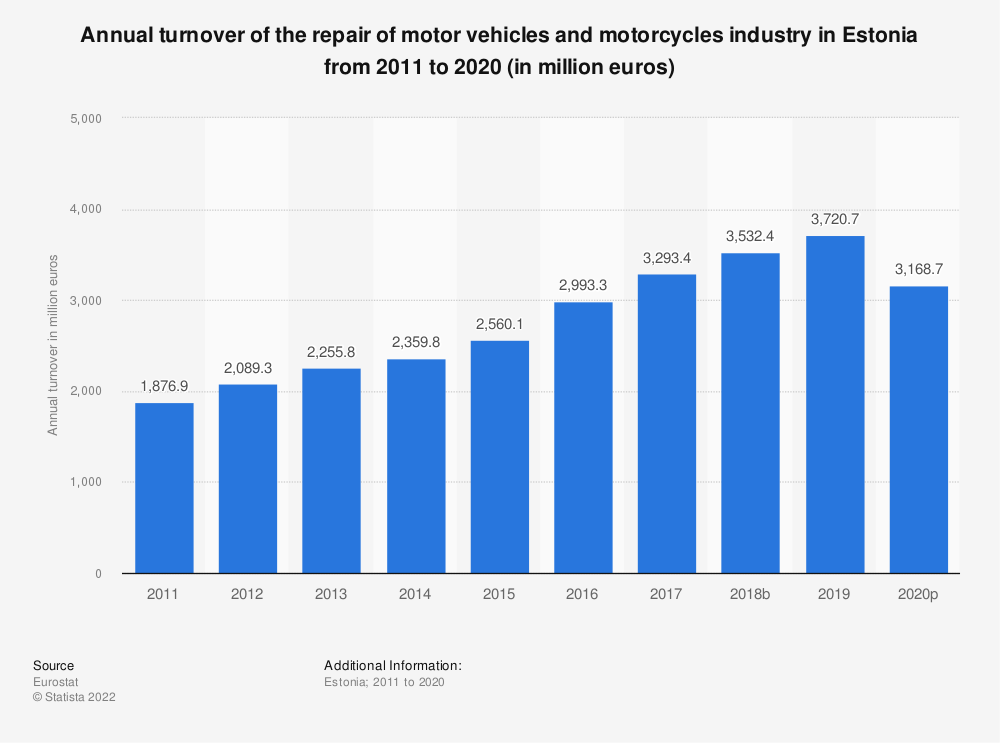 Statistic: Annual turnover of the repair of motor vehicles and motorcycles industry in Estonia from 2008 to 2016 (in million euros) | Statista