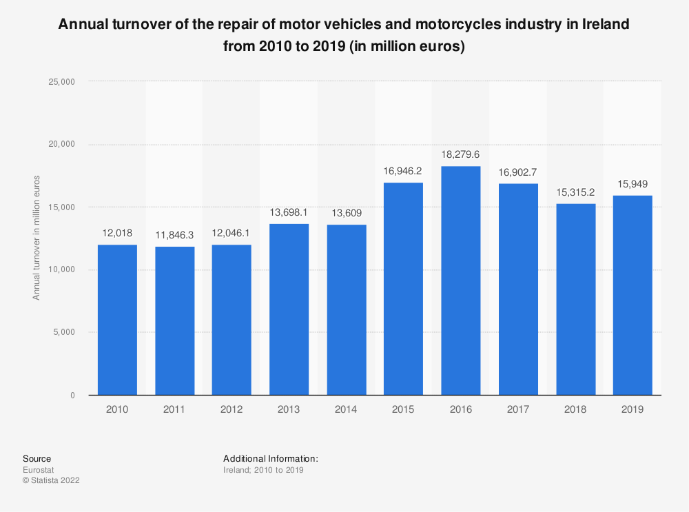 Statistic: Annual turnover of the repair of motor vehicles and motorcycles industry in Ireland from 2008 to 2016 (in million euros) | Statista
