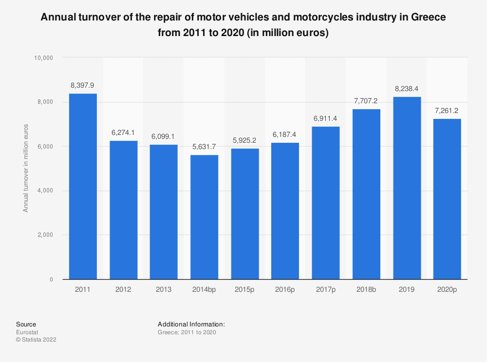 Statistic: Annual turnover of the repair of motor vehicles and motorcycles industry in Greece from 2008 to 2016 (in million euros) | Statista