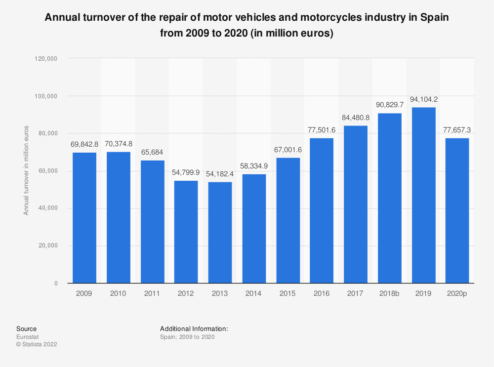 Statistic: Annual turnover of the repair of motor vehicles and motorcycles industry in Spain from 2008 to 2016 (in million euros) | Statista