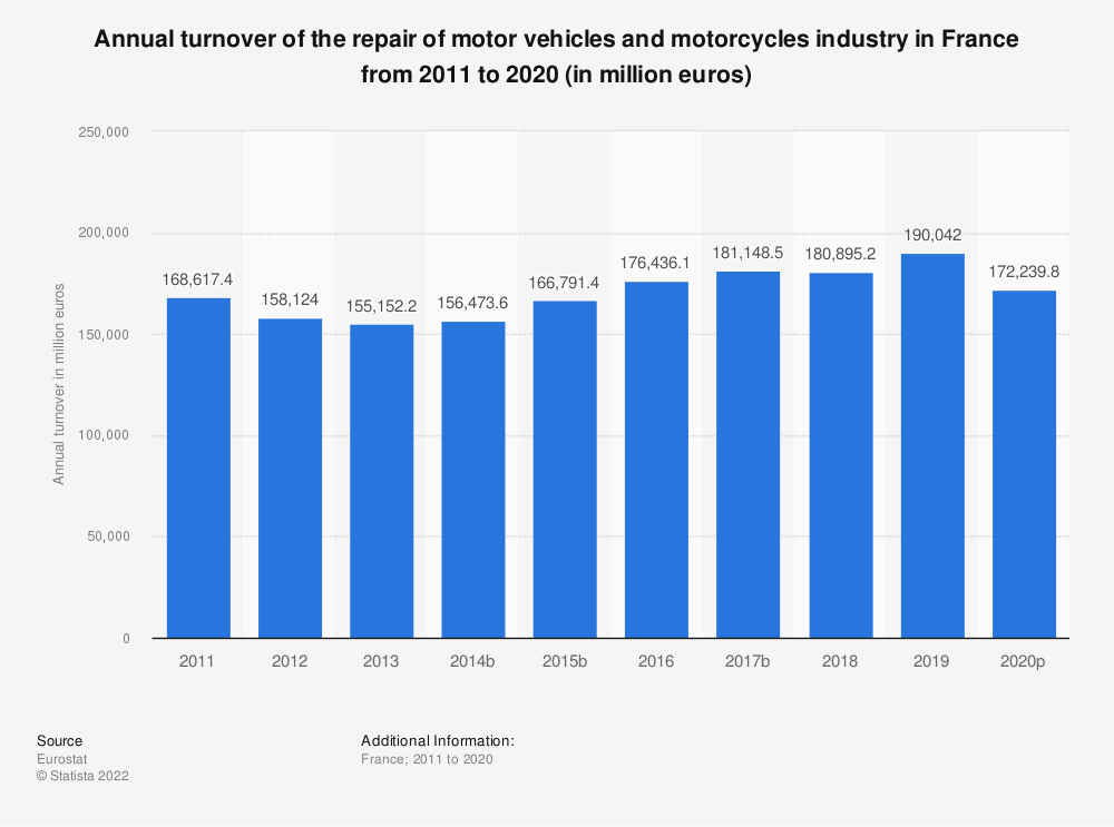 Statistic: Annual turnover of the repair of motor vehicles and motorcycles industry in France from 2008 to 2016 (in million euros) | Statista