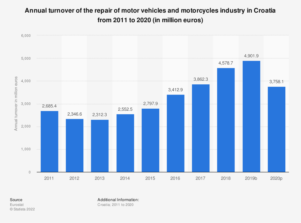 Statistic: Annual turnover of the repair of motor vehicles and motorcycles industry in Croatia from 2008 to 2016 (in million euros) | Statista