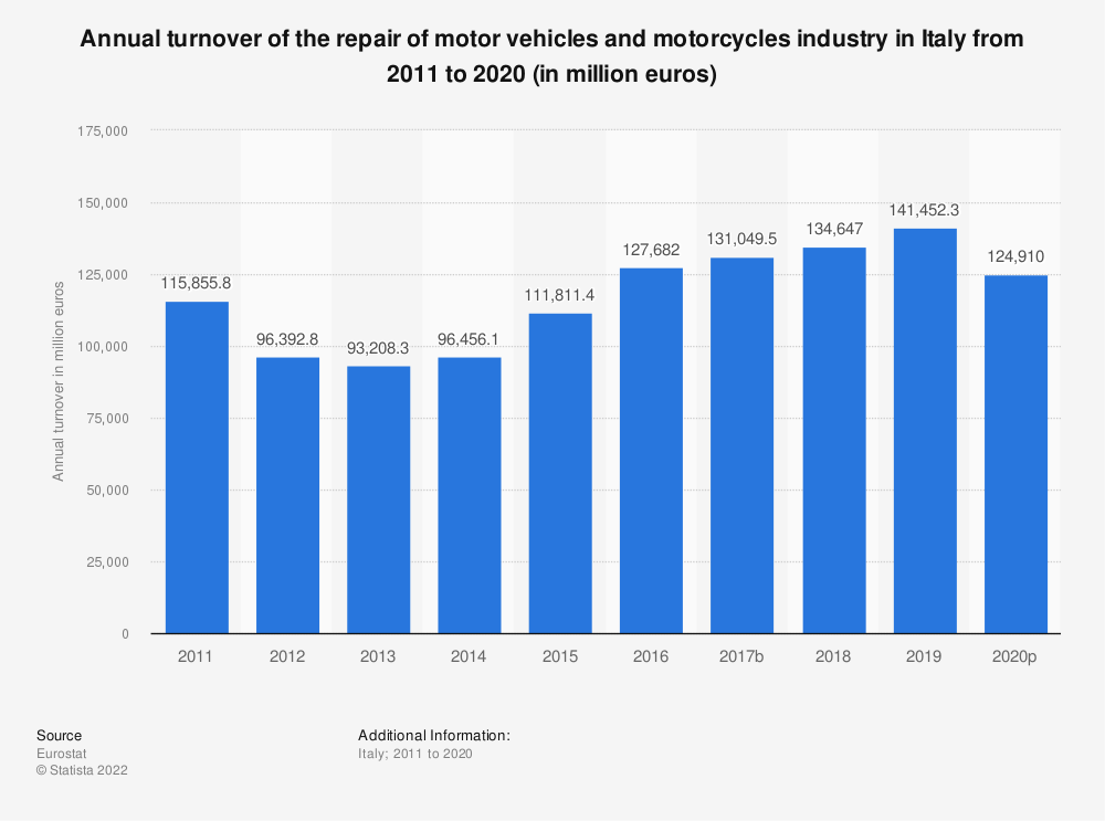 Statistic: Annual turnover of the repair of motor vehicles and motorcycles industry in Italy from 2008 to 2016 (in million euros) | Statista