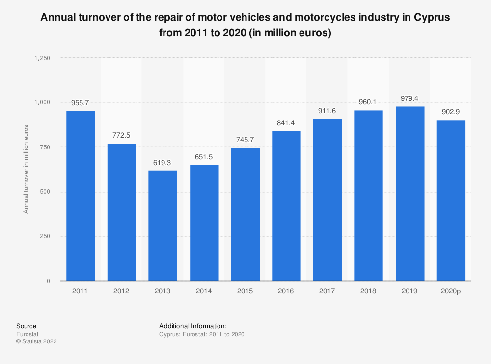 Statistic: Annual turnover of the repair of motor vehicles and motorcycles industry in Cyprus from 2008 to 2016 (in million euros) | Statista