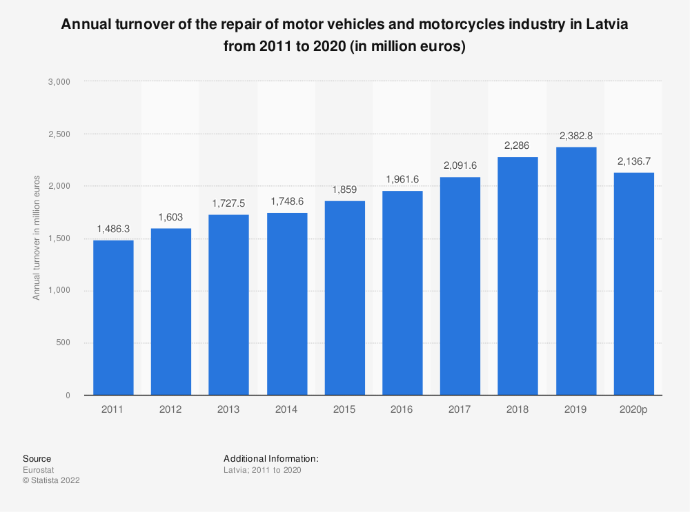 Statistic: Annual turnover of the repair of motor vehicles and motorcycles industry in Latvia from 2008 to 2016 (in million euros) | Statista