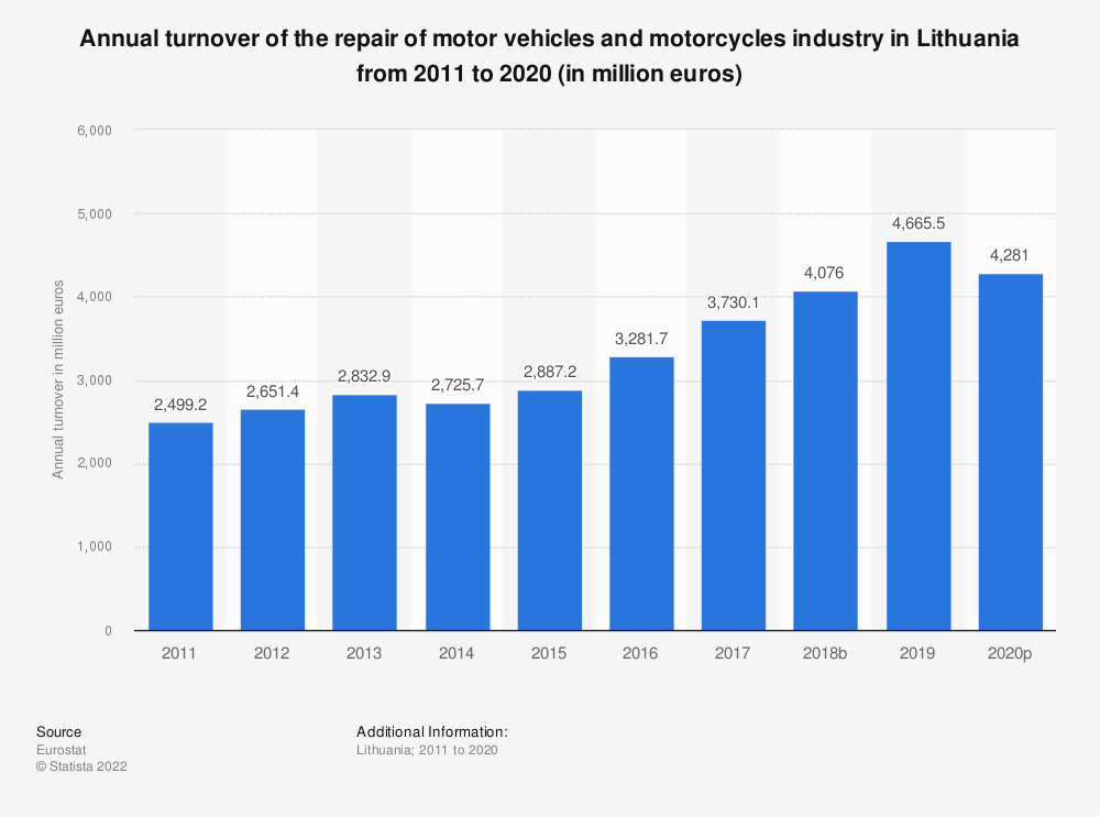 Statistic: Annual turnover of the repair of motor vehicles and motorcycles industry in Lithuania from 2008 to 2016 (in million euros)   Statista