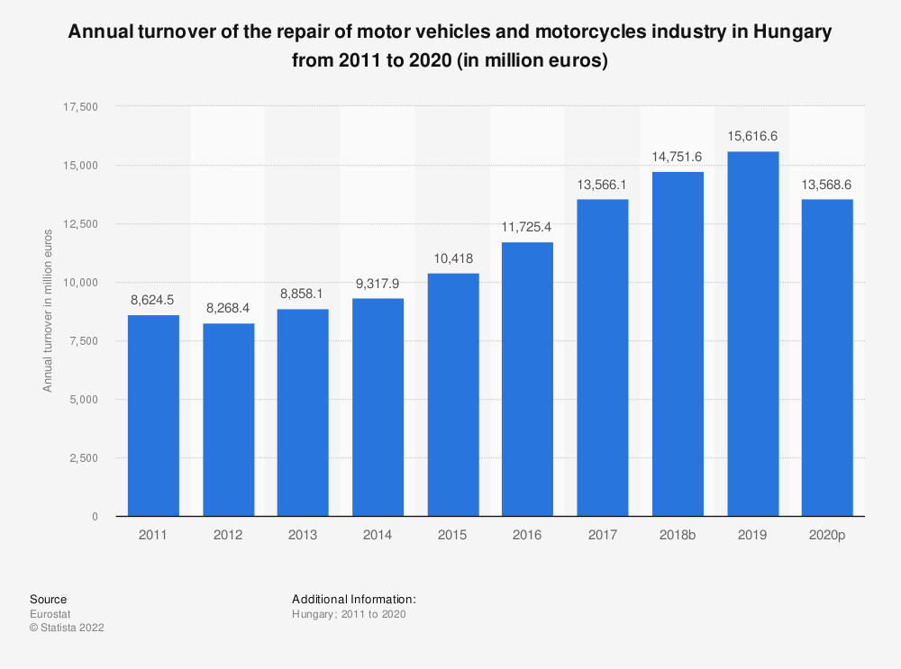 Statistic: Annual turnover of the repair of motor vehicles and motorcycles industry in Hungary from 2008 to 2016 (in million euros) | Statista
