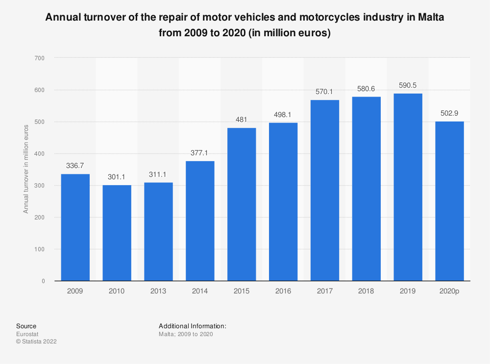 Statistic: Annual turnover of the repair of motor vehicles and motorcycles industry in Malta from 2008 to 2016 (in million euros) | Statista