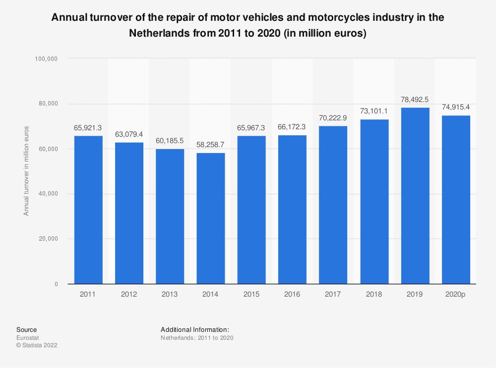 Statistic: Annual turnover of the repair of motor vehicles and motorcycles industry in the Netherlands from 2008 to 2016 (in million euros) | Statista