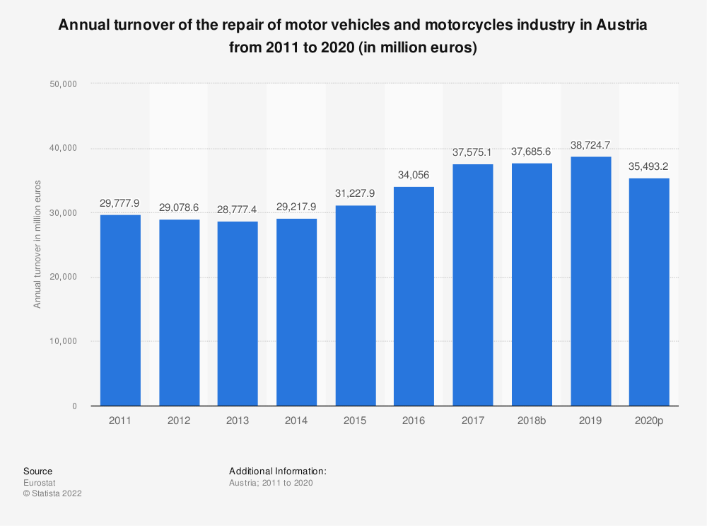 Statistic: Annual turnover of the repair of motor vehicles and motorcycles industry in Austria from 2008 to 2016 (in million euros) | Statista