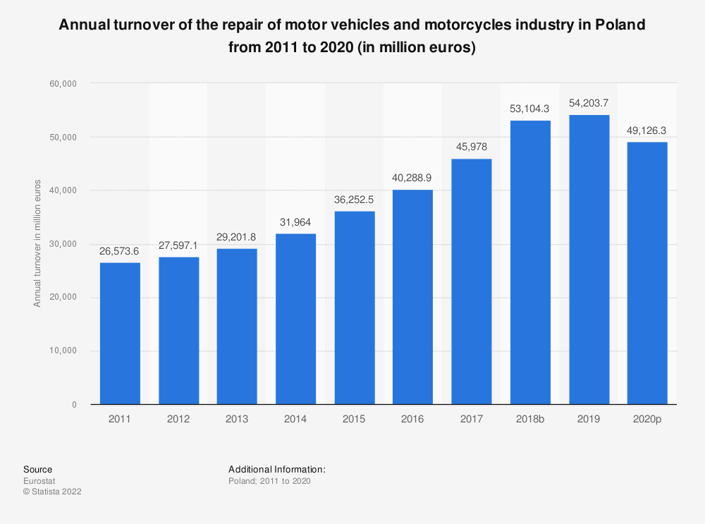 Statistic: Annual turnover of the repair of motor vehicles and motorcycles industry in Poland from 2008 to 2016 (in million euros) | Statista